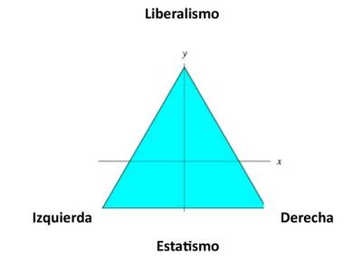 liberal